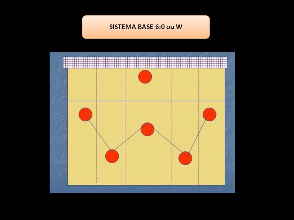 SISTEMA BASE 6:0 ou W
