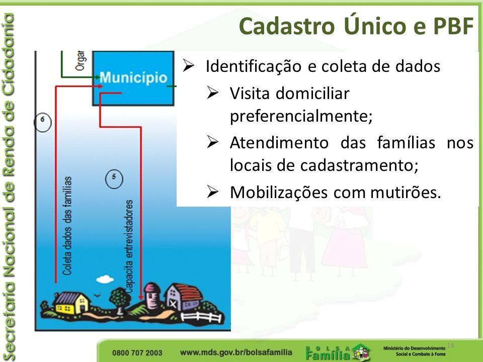 Cadastro Único e PBF 14 Identificação e coleta de dados Visita domiciliar preferencialmente; Atendimento das famílias nos locais de cadastramento; Mob