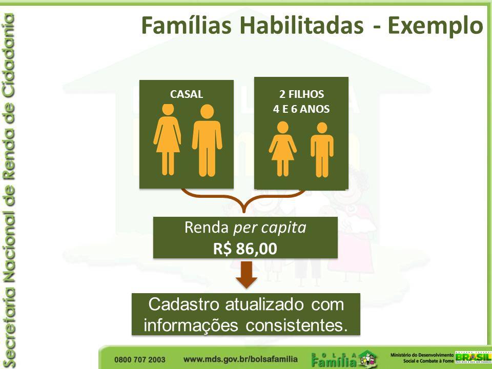 Famílias Habilitadas - Exemplo CASAL2 FILHOS 4 E 6 ANOS Cadastro atualizado com informações consistentes. Renda per capita R$ 86,00 Renda per capita R