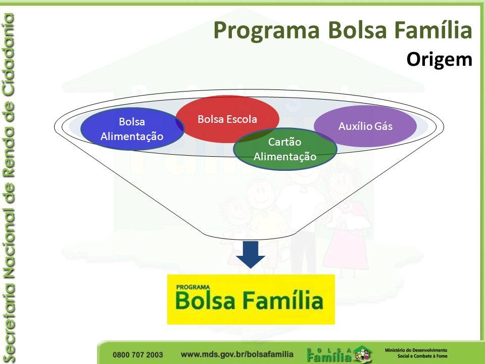 Programa Bolsa Família Componentes essenciais Transferência de renda Objetivos: Alívio imediato da pobreza Ruptura do ciclo intergeracional da pobreza Desenvolvimento das famílias Características: Focalizado Condicionado De livre utilização