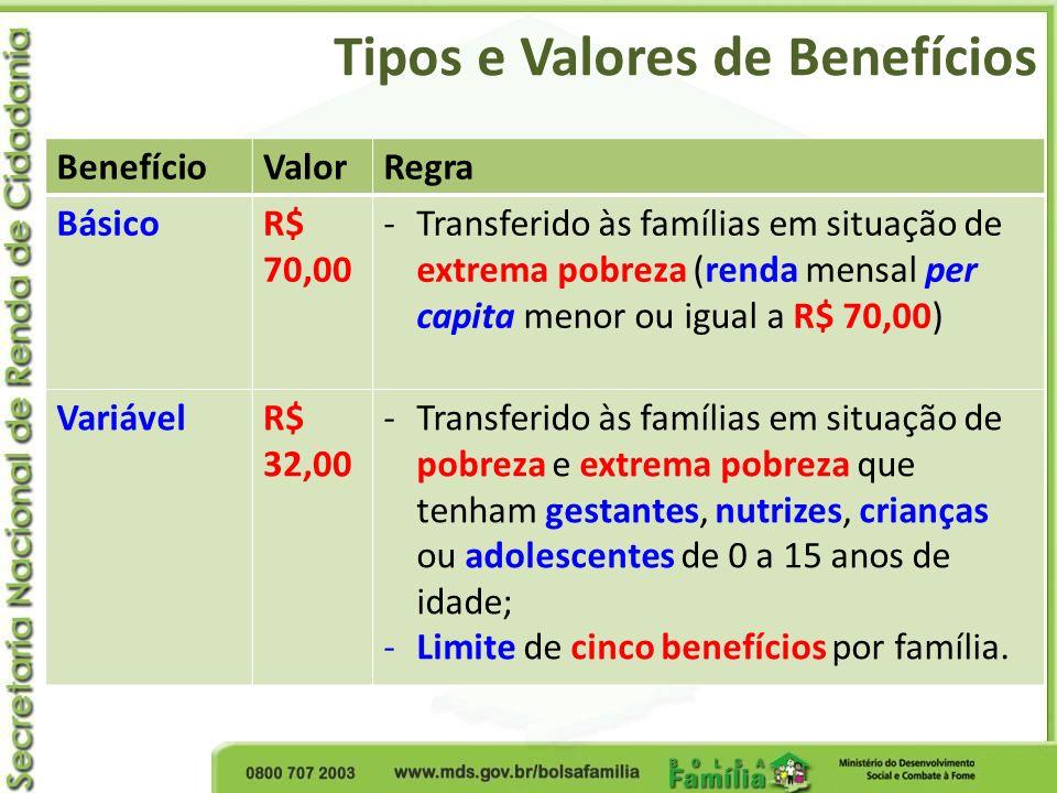Tipos e Valores de Benefícios BenefícioValorRegra BásicoR$ 70,00 -Transferido às famílias em situação de extrema pobreza (renda mensal per capita meno