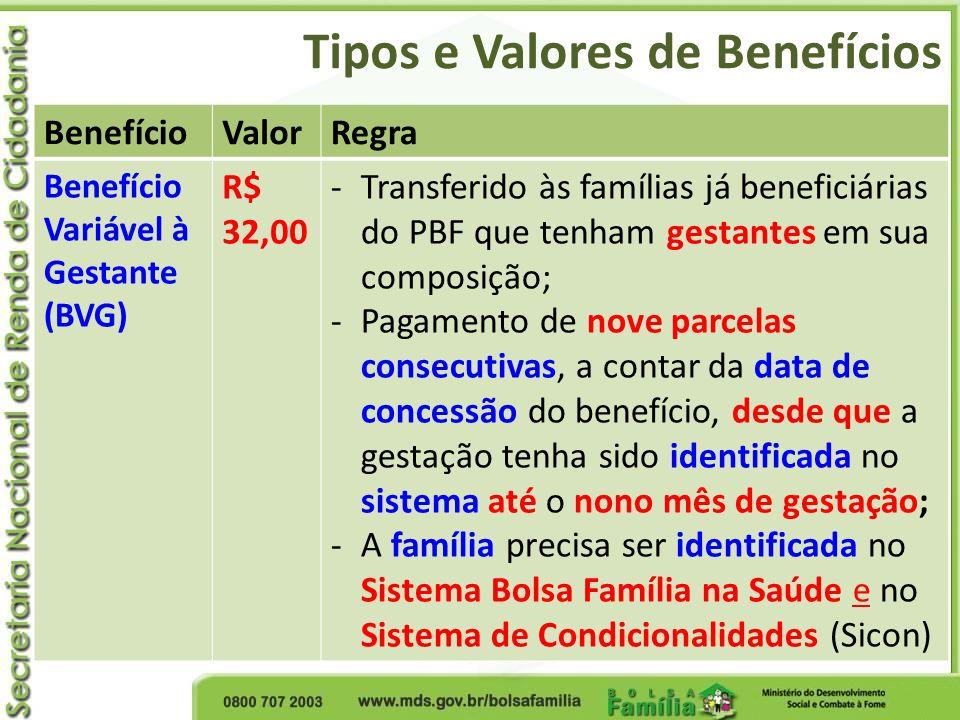 Tipos e Valores de Benefícios BenefícioValorRegra Benefício Variável à Gestante (BVG) R$ 32,00 -Transferido às famílias já beneficiárias do PBF que te