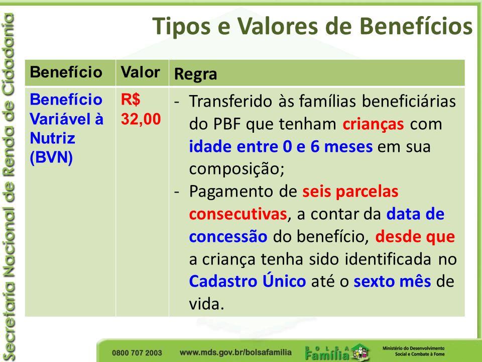 Tipos e Valores de Benefícios BenefícioValor Regra Benefício Variável à Nutriz (BVN) R$ 32,00 -Transferido às famílias beneficiárias do PBF que tenham