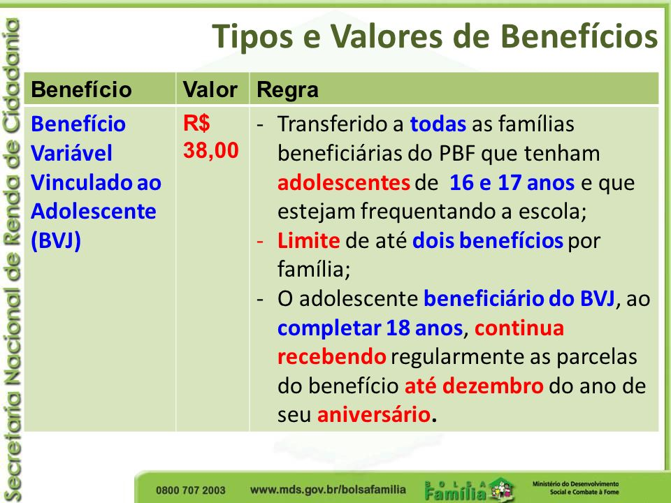 Tipos e Valores de Benefícios BenefícioValorRegra Benefício Variável Vinculado ao Adolescente (BVJ) R$ 38,00 -Transferido a todas as famílias benefici