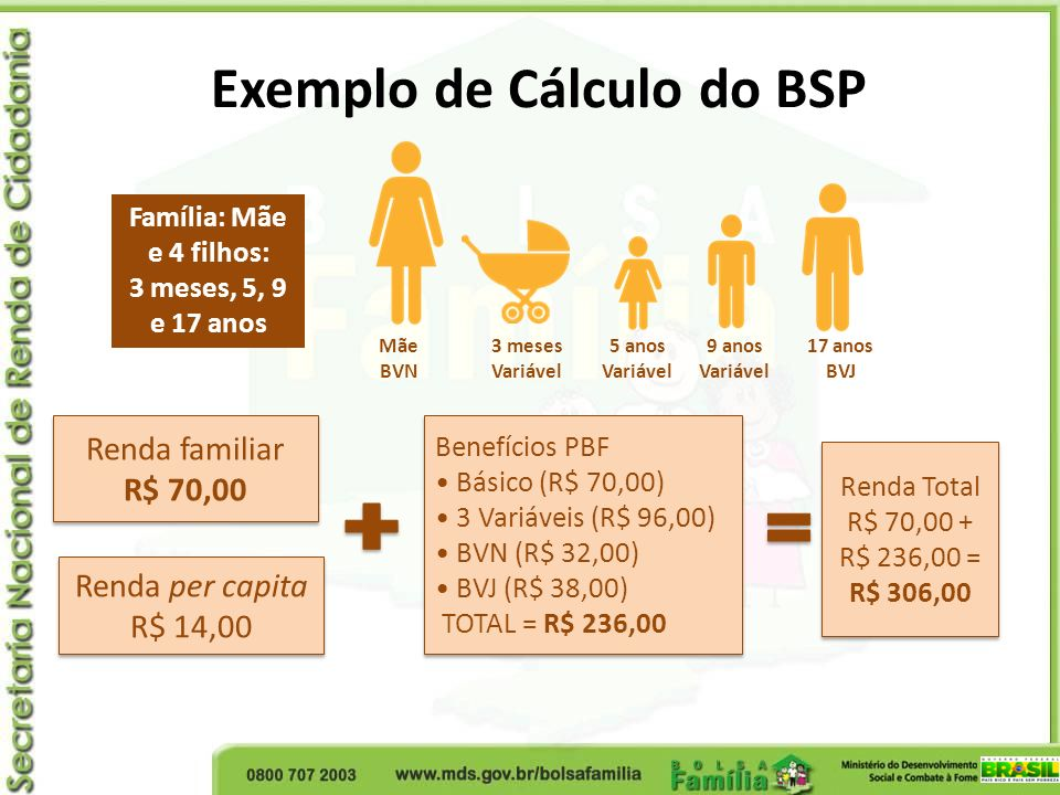 Exemplo de Cálculo do BSP Família: Mãe e 4 filhos: 3 meses, 5, 9 e 17 anos Renda per capita R$ 14,00 Renda per capita R$ 14,00 Renda familiar R$ 70,00