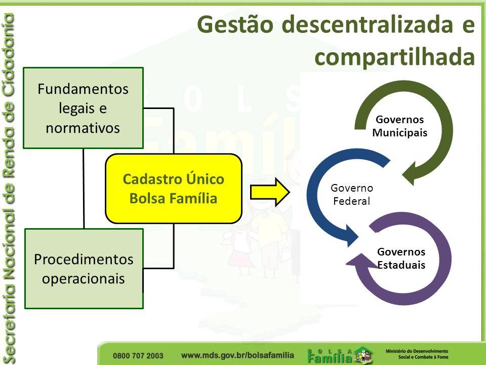 Gestão descentralizada e compartilhada Fundamentos legais e normativos Procedimentos operacionais Cadastro Único Bolsa Família