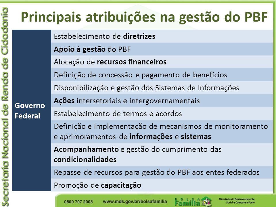 Governo Federal Estabelecimento de diretrizes Apoio à gestão do PBF Alocação de recursos financeiros Definição de concessão e pagamento de benefícios