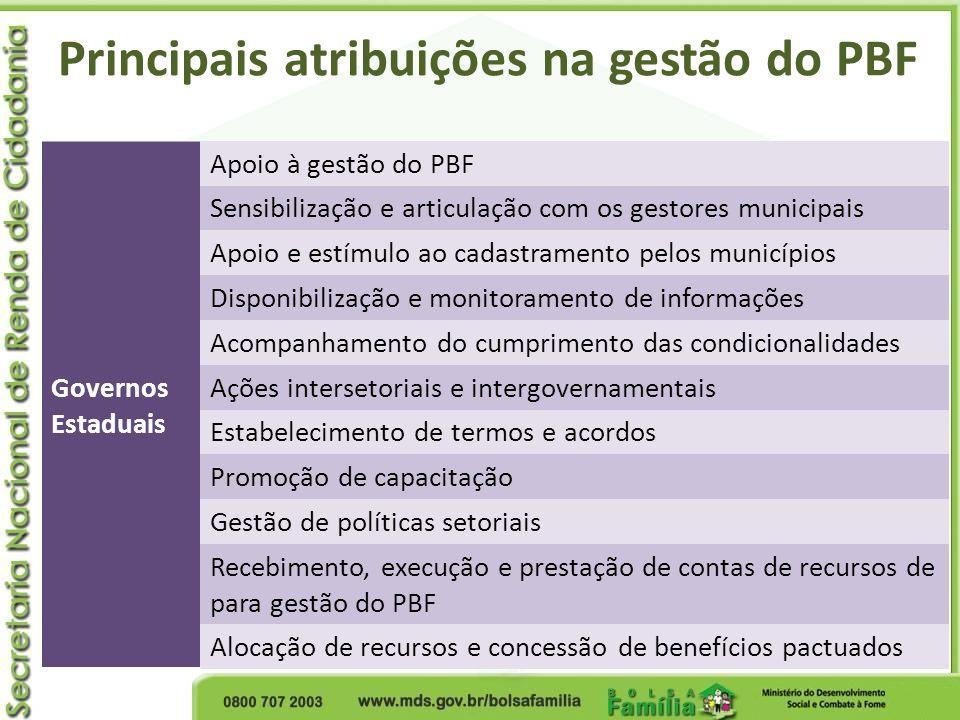 Governos Estaduais Apoio à gestão do PBF Sensibilização e articulação com os gestores municipais Apoio e estímulo ao cadastramento pelos municípios Di