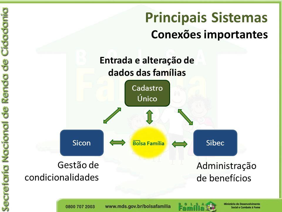 Principais Sistemas Conexões importantes Cadastro Único SibecSicon Entrada e alteração de dados das famílias Administração de benefícios Gestão de con