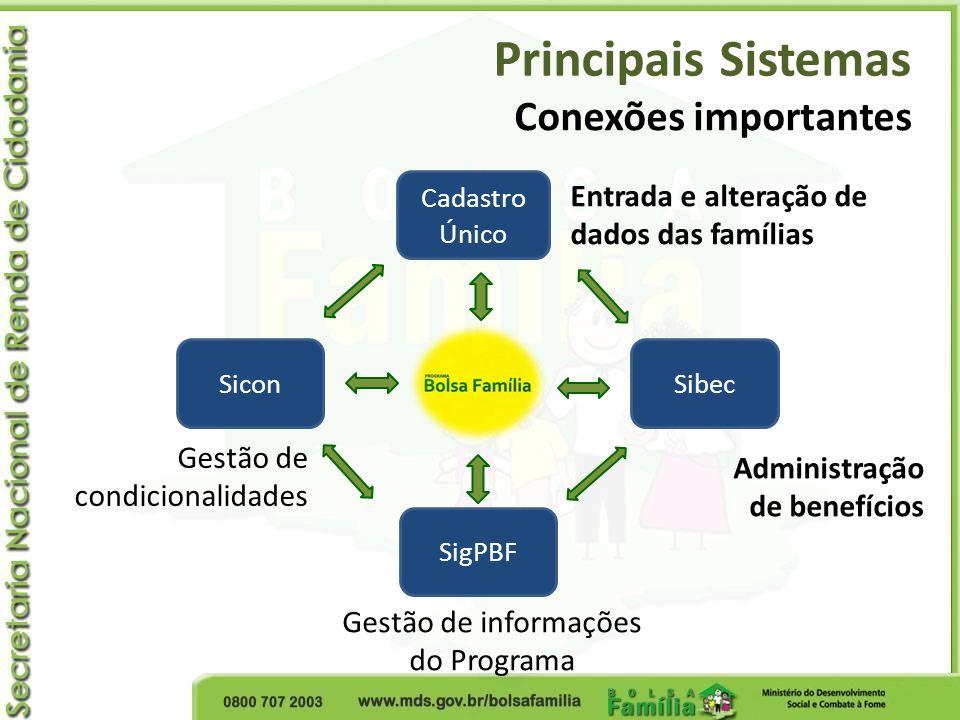 Principais Sistemas Conexões importantes Cadastro Único SibecSicon SigPBF Entrada e alteração de dados das famílias Administração de benefícios Gestão