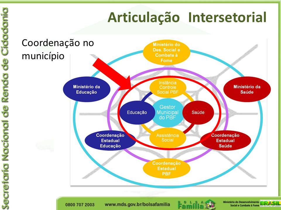 Articulação Intersetorial Coordenação no município