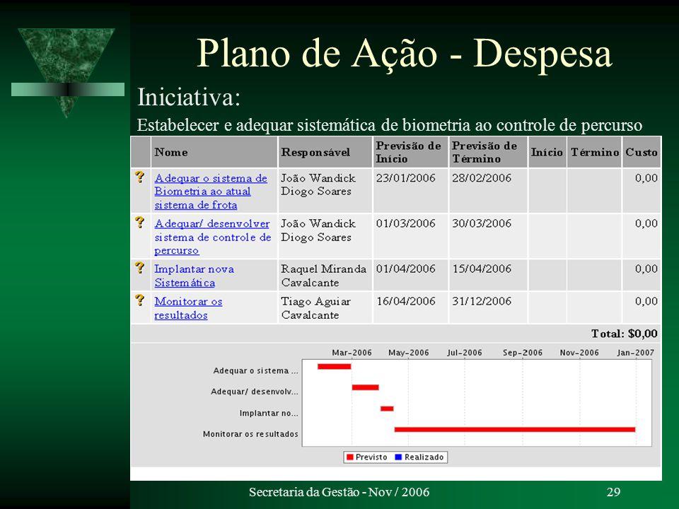 Secretaria da Gestão - Nov / 200629 Plano de Ação - Despesa Iniciativa: Estabelecer e adequar sistemática de biometria ao controle de percurso