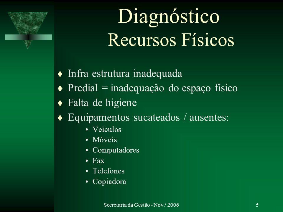 Secretaria da Gestão - Nov / 20065 Diagnóstico Recursos Físicos Infra estrutura inadequada Predial = inadequação do espaço físico Falta de higiene Equ