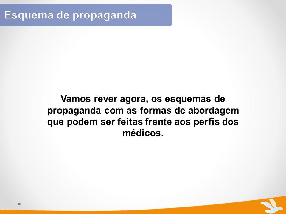 Vamos rever agora, os esquemas de propaganda com as formas de abordagem que podem ser feitas frente aos perfis dos médicos.