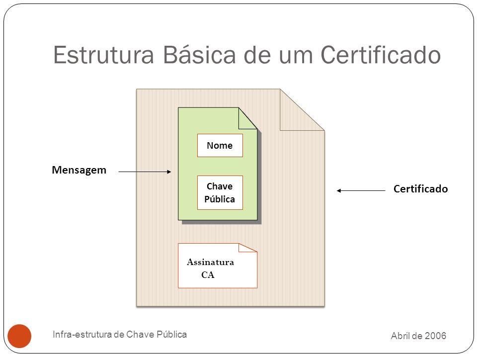 Abril de 2006 Infra-estrutura de Chave Pública Estrutura Básica de um Certificado Assinatura CA Nome Chave Pública Mensagem Certificado
