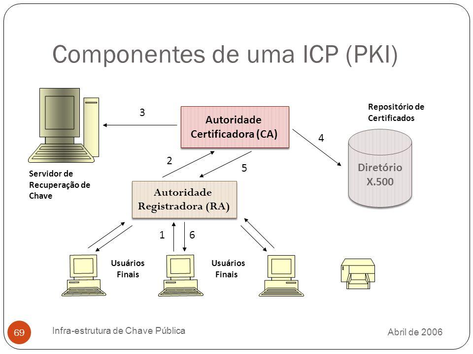 Abril de 2006 Infra-estrutura de Chave Pública 69 Componentes de uma ICP (PKI) Autoridade Certificadora (CA) Autoridade Registradora (RA) Diretório X.500 Servidor de Recuperação de Chave Usuários Finais 1 2 3 5 4 6 Repositório de Certificados