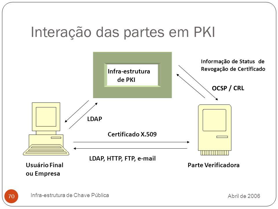 Abril de 2006 Infra-estrutura de Chave Pública 70 Interação das partes em PKI Infra-estrutura de PKI Usuário Final ou Empresa Parte Verificadora Certificado X.509 Informação de Status de Revogação de Certificado LDAP, HTTP, FTP, e-mail LDAP OCSP / CRL