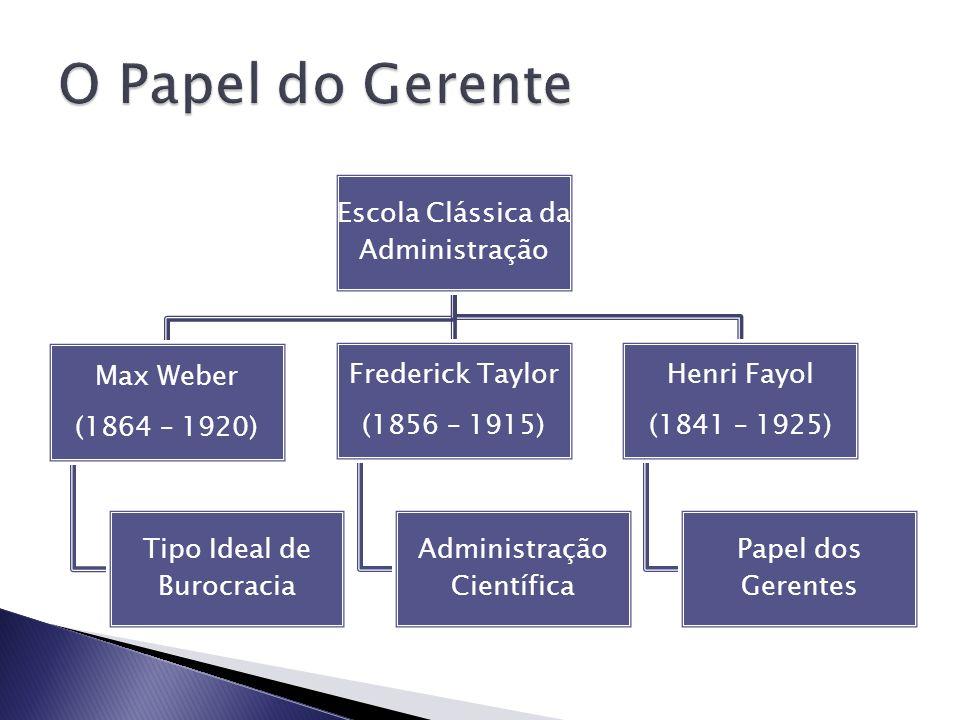 Escola Clássica da Administração Max Weber (1864 – 1920) Tipo Ideal de Burocracia Frederick Taylor (1856 – 1915) Administração Científica Henri Fayol