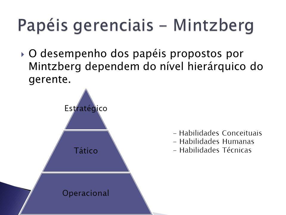 O desempenho dos papéis propostos por Mintzberg dependem do nível hierárquico do gerente. Estratégico Tático Operacional - Habilidades Conceituais - H