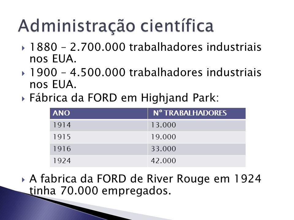 1880 – 2.700.000 trabalhadores industriais nos EUA. 1900 – 4.500.000 trabalhadores industriais nos EUA. Fábrica da FORD em Highjand Park: A fabrica da