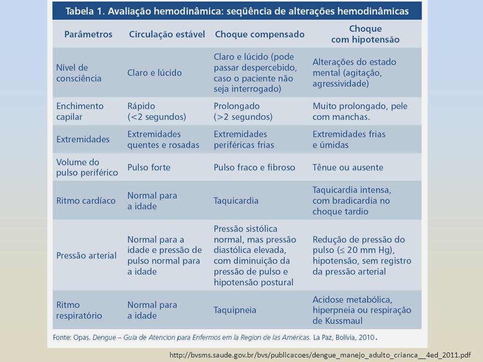 http://bvsms.saude.gov.br/bvs/publicacoes/dengue_manejo_adulto_crianca__4ed_2011.pdf