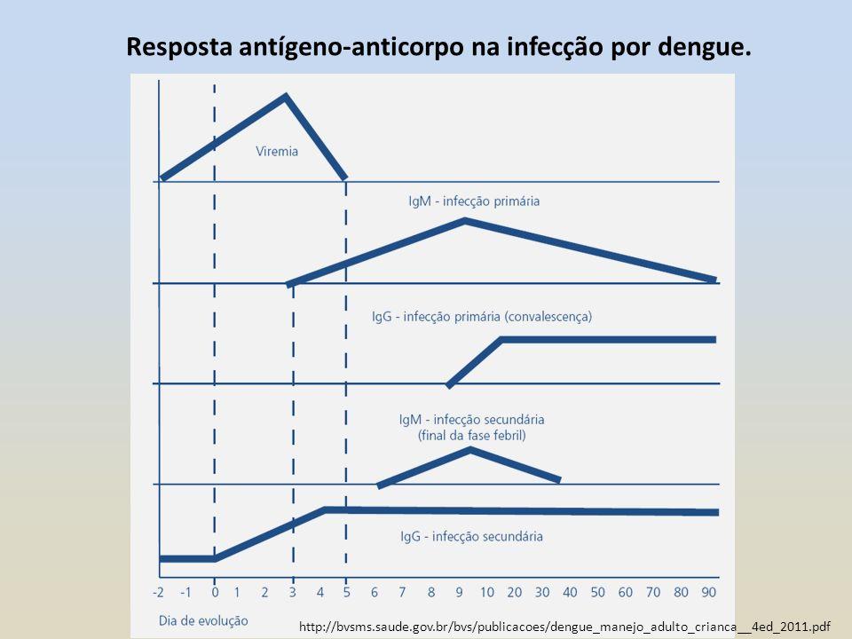 Resposta antígeno-anticorpo na infecção por dengue. http://bvsms.saude.gov.br/bvs/publicacoes/dengue_manejo_adulto_crianca__4ed_2011.pdf