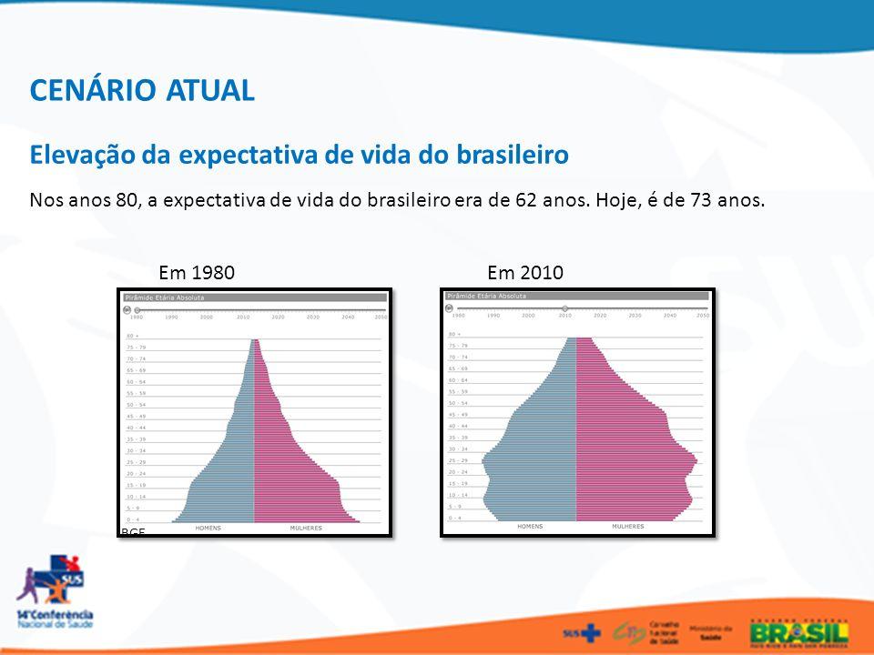 Em 1980 Nos anos 80, a expectativa de vida do brasileiro era de 62 anos. Hoje, é de 73 anos. Em 2010 IBGE CENÁRIO ATUAL Elevação da expectativa de vid