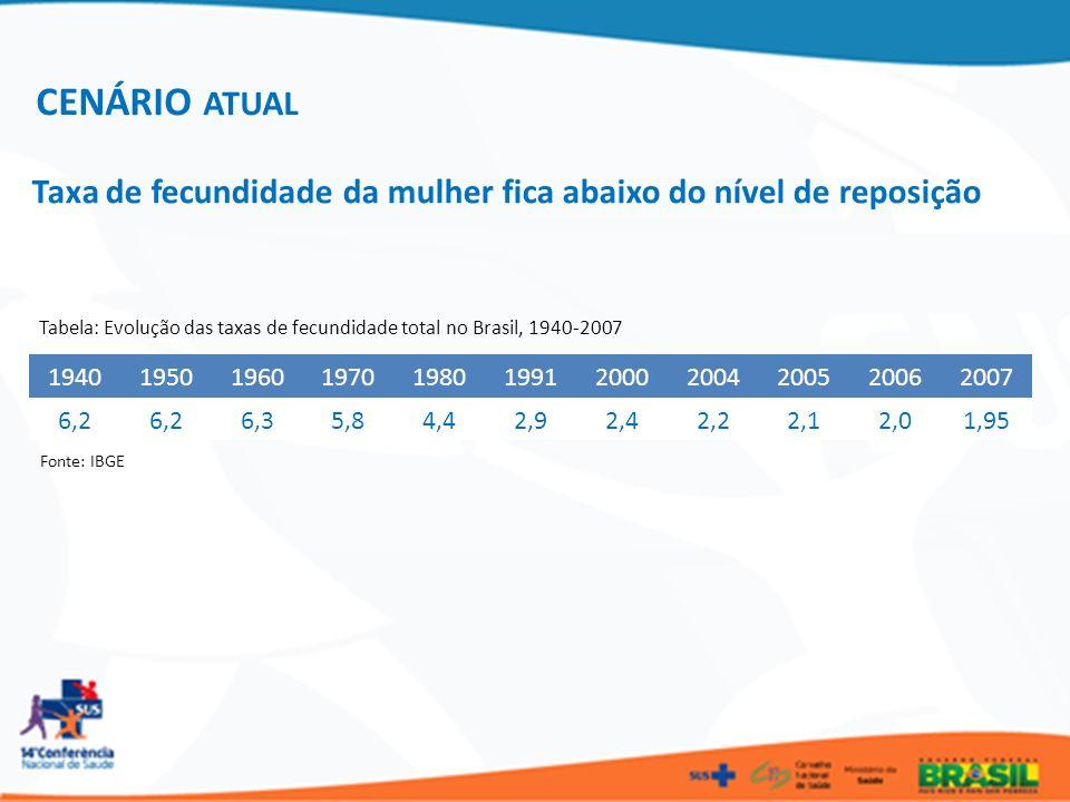 Taxa de fecundidade da mulher fica abaixo do nível de reposição 19401950196019701980199120002004200520062007 6,2 6,35,84,42,92,42,22,12,01,95 Tabela: