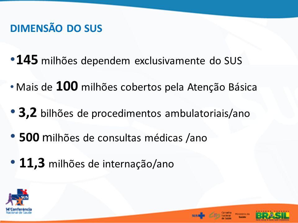 145 milhões dependem exclusivamente do SUS Mais de 100 milhões cobertos pela Atenção Básica 3,2 bilhões de procedimentos ambulatoriais/ano 500 m ilhõe