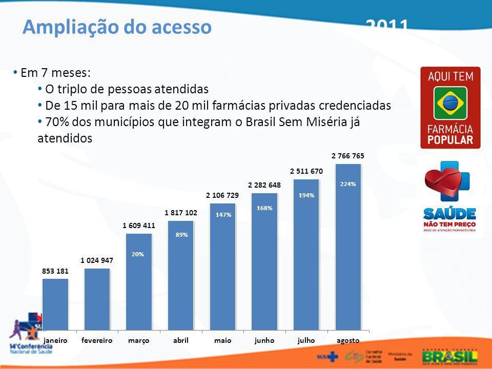 Ampliação do acesso 2011 Em 7 meses: O triplo de pessoas atendidas De 15 mil para mais de 20 mil farmácias privadas credenciadas 70% dos municípios qu