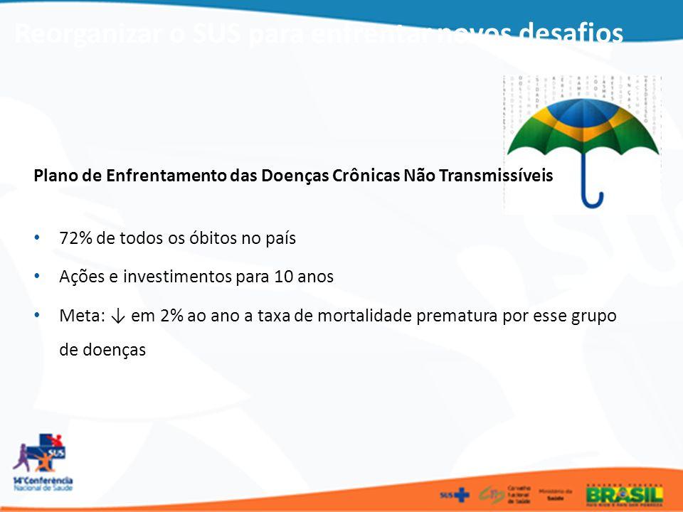 Plano de Enfrentamento das Doenças Crônicas Não Transmissíveis 72% de todos os óbitos no país Ações e investimentos para 10 anos Meta: em 2% ao ano a