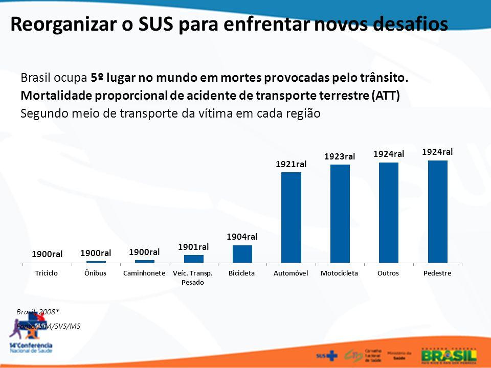 Brasil ocupa 5º lugar no mundo em mortes provocadas pelo trânsito. Mortalidade proporcional de acidente de transporte terrestre (ATT) Segundo meio de