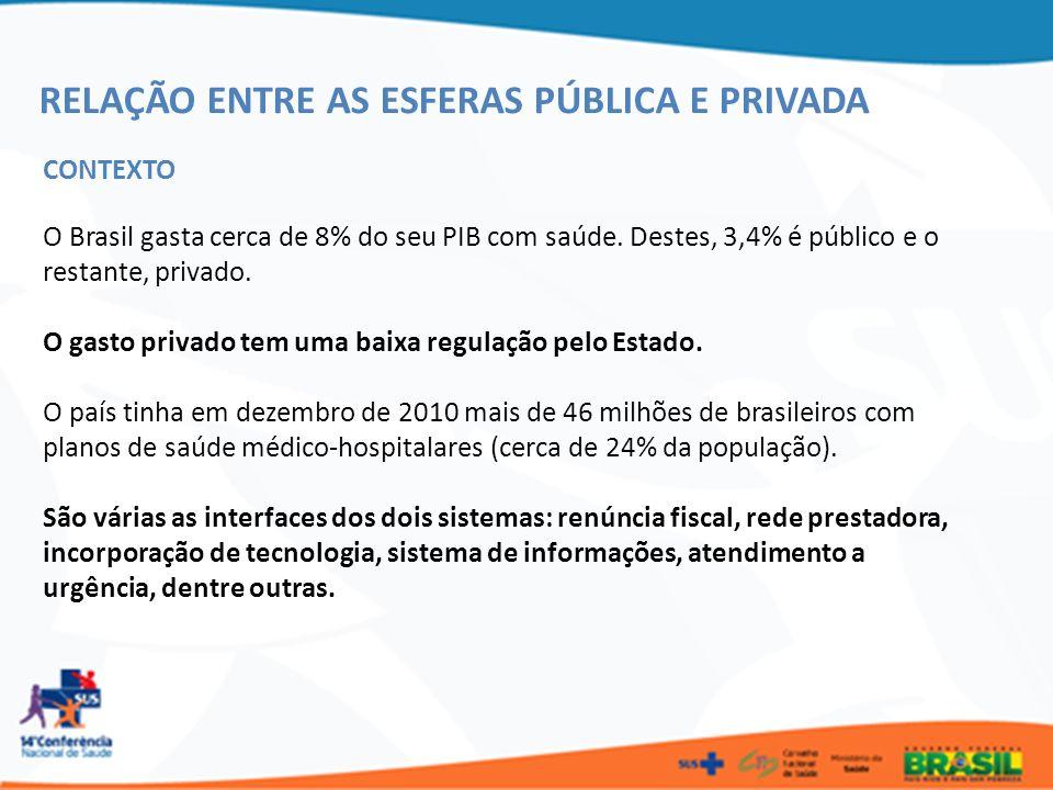 RELAÇÃO ENTRE AS ESFERAS PÚBLICA E PRIVADA CONTEXTO O Brasil gasta cerca de 8% do seu PIB com saúde. Destes, 3,4% é público e o restante, privado. O g