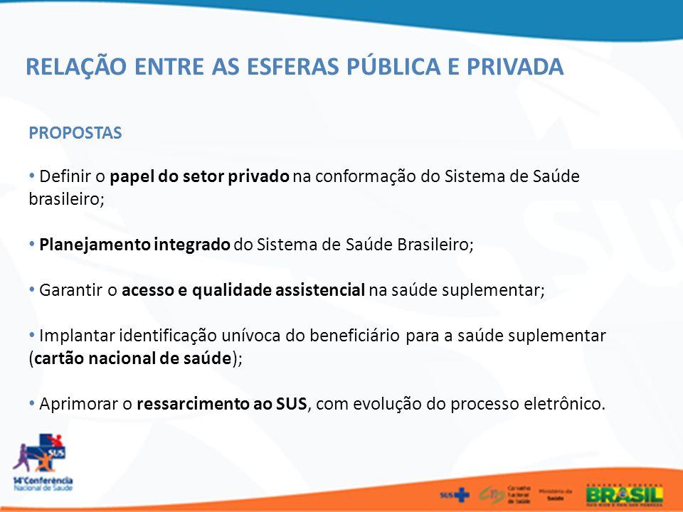 RELAÇÃO ENTRE AS ESFERAS PÚBLICA E PRIVADA PROPOSTAS Definir o papel do setor privado na conformação do Sistema de Saúde brasileiro; Planejamento inte