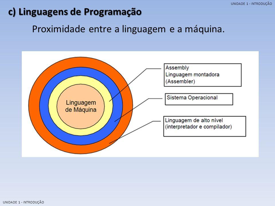 UNIDADE 1 - INTRODUÇÃO c) Linguagens de Programação Relação entre o usuário e o computador através da linguagem.