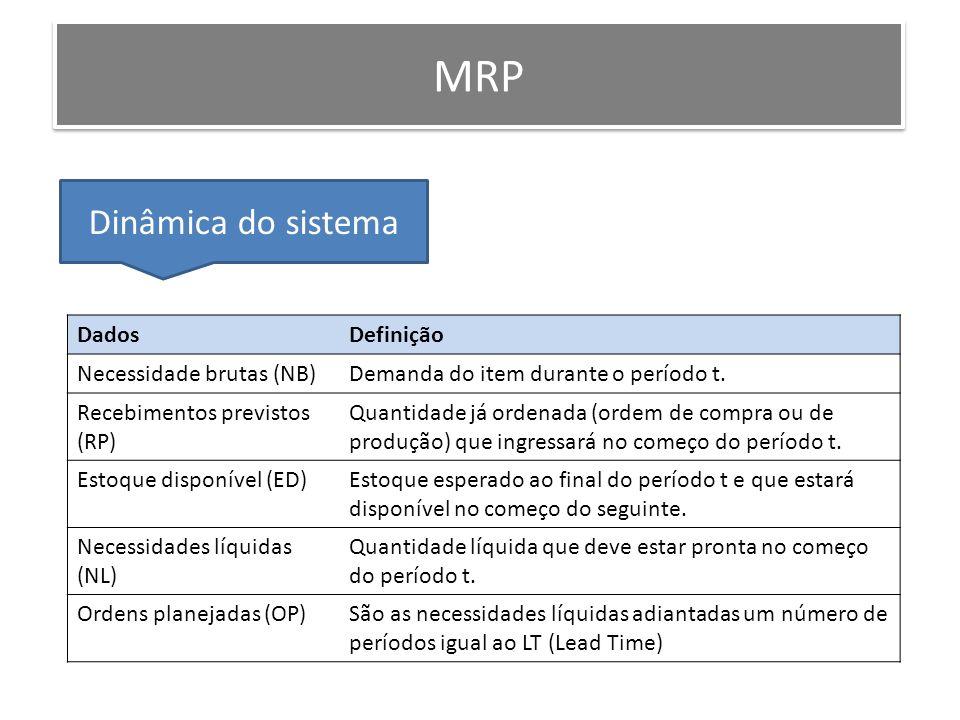 MRP Dinâmica do sistema DadosDefinição Necessidade brutas (NB)Demanda do item durante o período t. Recebimentos previstos (RP) Quantidade já ordenada