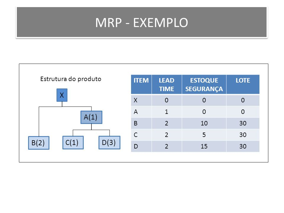 Estrutura do produto X A(1) C(1) B(2) D(3) ITEMLEAD TIME ESTOQUE SEGURANÇA LOTE X000 A100 B21030 C25 D21530 MRP - EXEMPLO