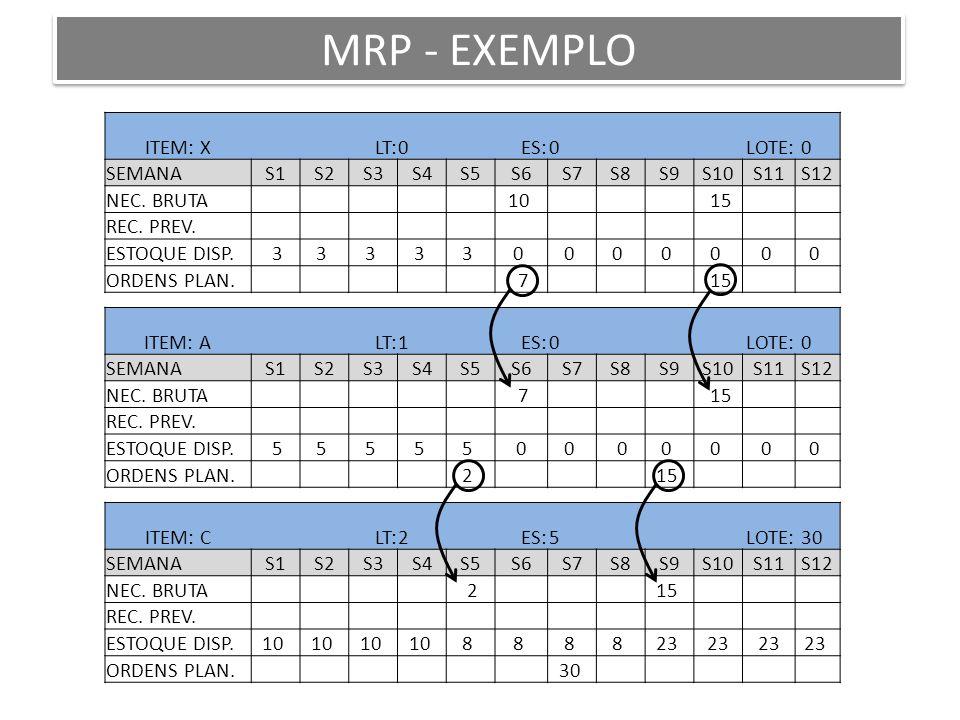 ITEM: X LT:0 ES:0 LOTE: 0 SEMANAS1S2S3S4S5S6S7S8S9S10S11S12 NEC. BRUTA 10 15 REC. PREV. ESTOQUE DISP. 33 3 3 3 0 0 0 0 0 0 0 ORDENS PLAN. 7 15 ITEM: A