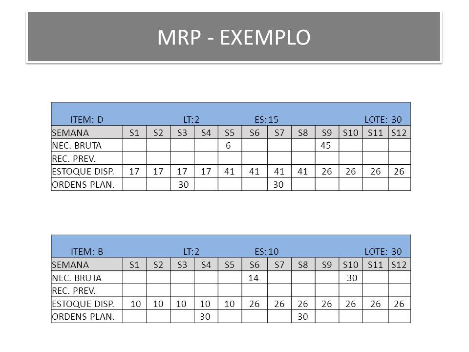 MRP - EXEMPLO ITEM: B LT:2 ES:10 LOTE: 30 SEMANAS1S2S3S4S5S6S7S8S9S10S11S12 NEC. BRUTA 14 30 REC. PREV. ESTOQUE DISP. 10 26 ORDENS PLAN. 30 ITEM: D LT