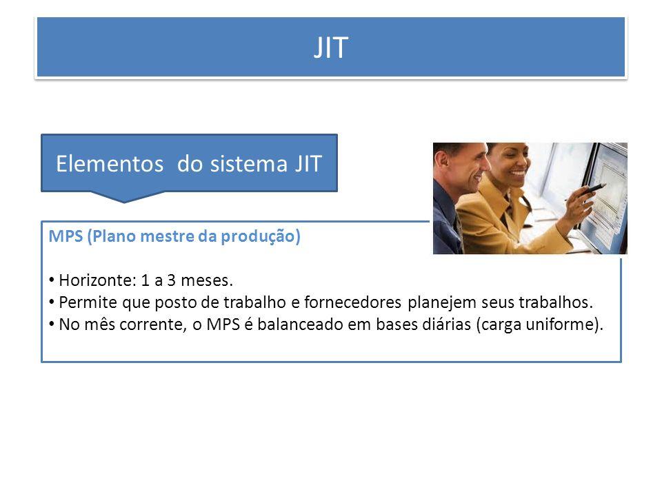 PRODUÇÃO ENXUTA JIT Elementos do sistema JIT MPS (Plano mestre da produção) Horizonte: 1 a 3 meses. Permite que posto de trabalho e fornecedores plane