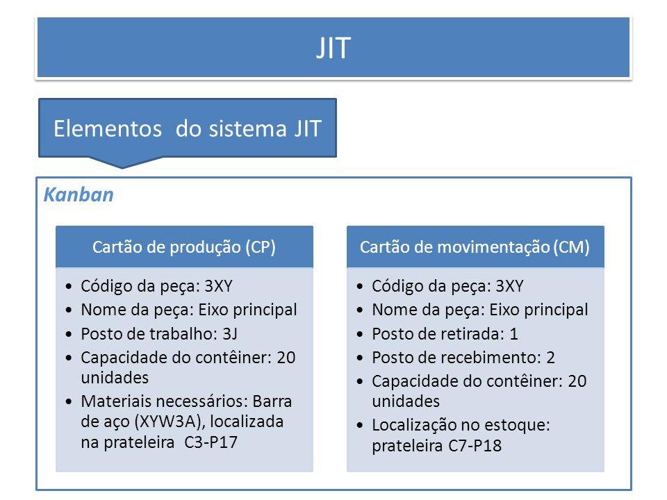 PRODUÇÃO ENXUTA JIT Elementos do sistema JIT Kanban Cartão de produção (CP) Código da peça: 3XY Nome da peça: Eixo principal Posto de trabalho: 3J Cap