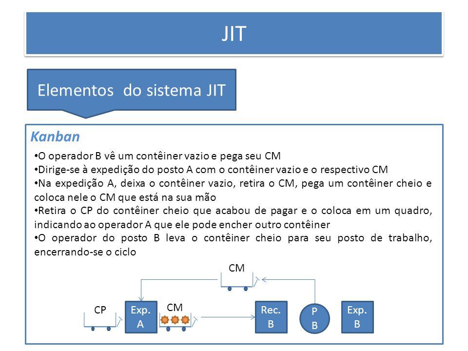 PRODUÇÃO ENXUTA JIT Elementos do sistema JIT Kanban PBPB Exp. B Exp. A Rec. B O operador B vê um contêiner vazio e pega seu CM Dirige-se à expedição d