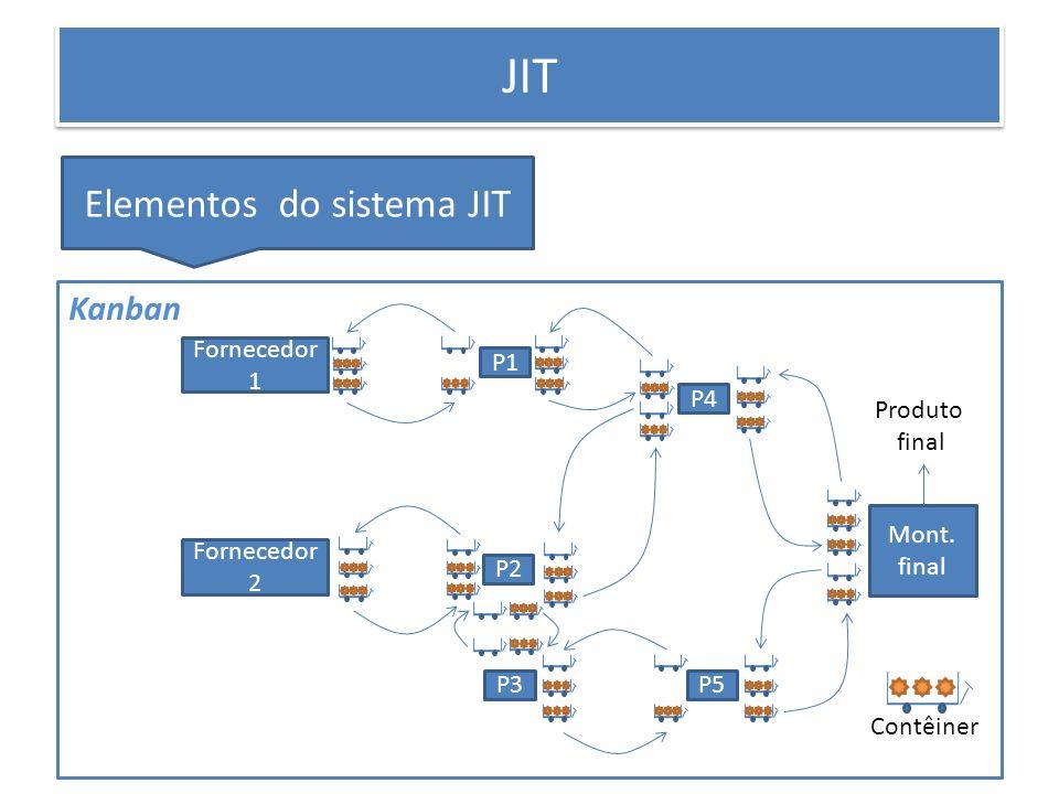 PRODUÇÃO ENXUTA JIT Elementos do sistema JIT Mont. final P4 P2 P3P5 P1 Fornecedor 1 Fornecedor 2 Contêiner Produto final Kanban