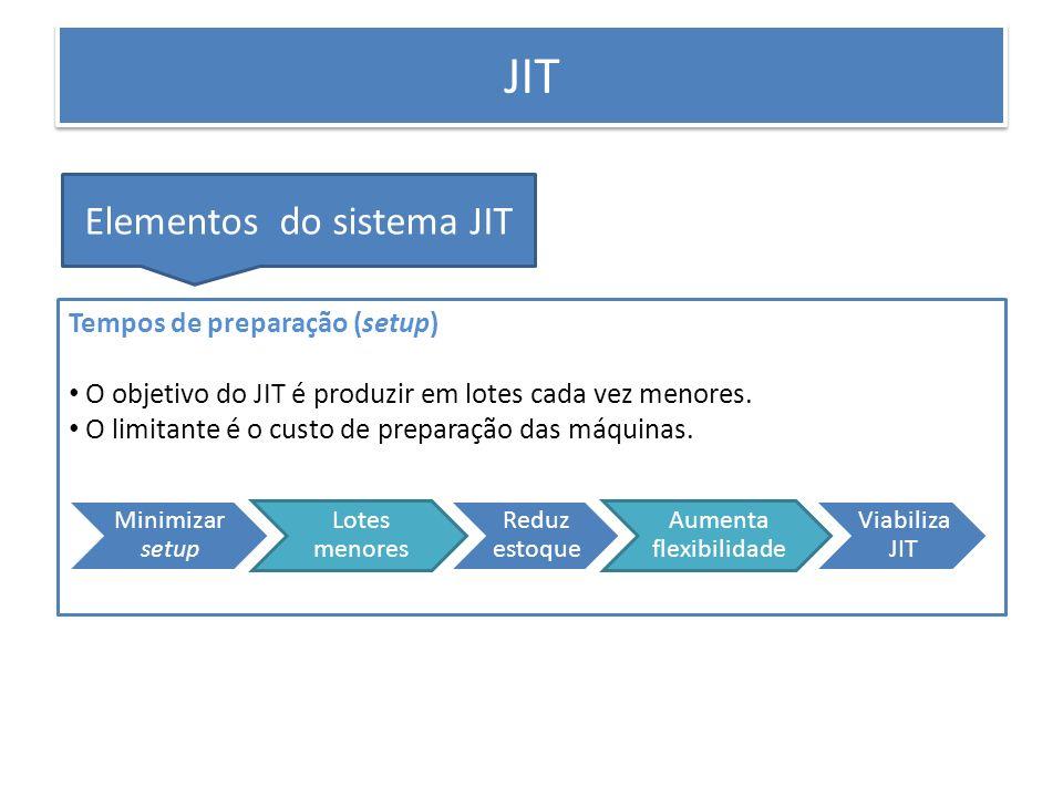 PRODUÇÃO ENXUTA JIT Elementos do sistema JIT Tempos de preparação (setup) O objetivo do JIT é produzir em lotes cada vez menores. O limitante é o cust