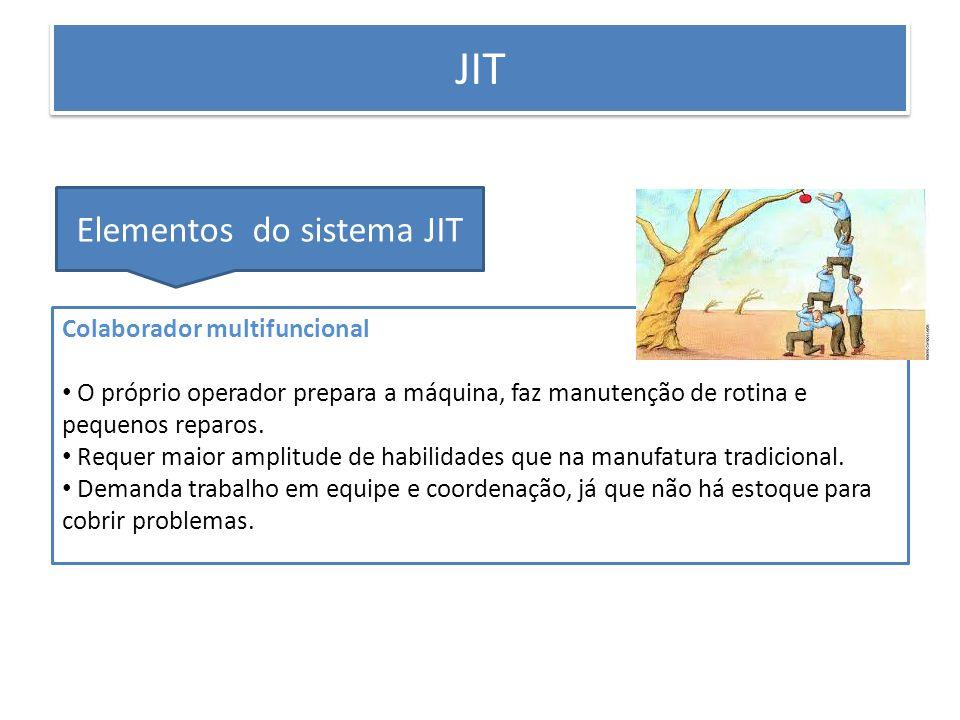 PRODUÇÃO ENXUTA JIT Elementos do sistema JIT Colaborador multifuncional O próprio operador prepara a máquina, faz manutenção de rotina e pequenos reparos.