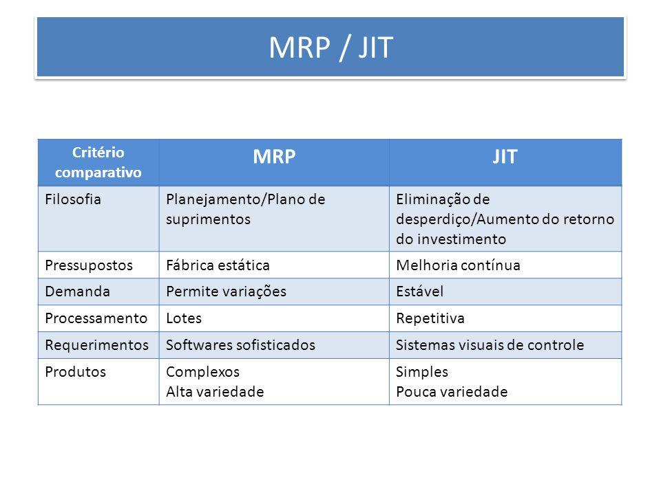Critério comparativo MRPJIT FilosofiaPlanejamento/Plano de suprimentos Eliminação de desperdiço/Aumento do retorno do investimento PressupostosFábrica estáticaMelhoria contínua DemandaPermite variaçõesEstável ProcessamentoLotesRepetitiva RequerimentosSoftwares sofisticadosSistemas visuais de controle ProdutosComplexos Alta variedade Simples Pouca variedade MRP / JIT