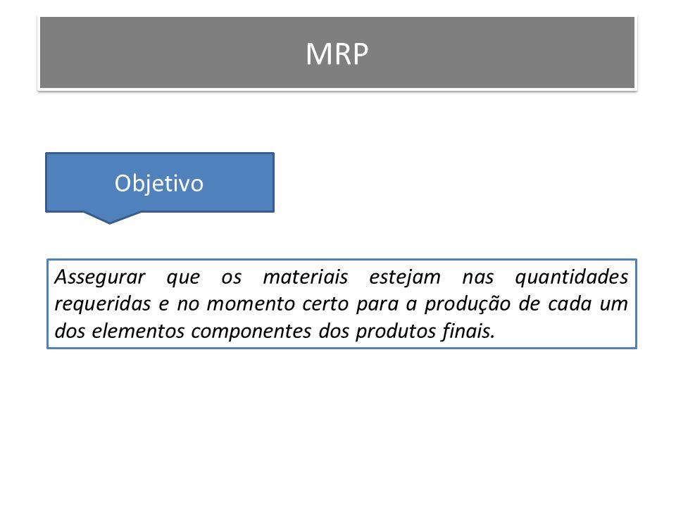 MRP Assegurar que os materiais estejam nas quantidades requeridas e no momento certo para a produção de cada um dos elementos componentes dos produtos