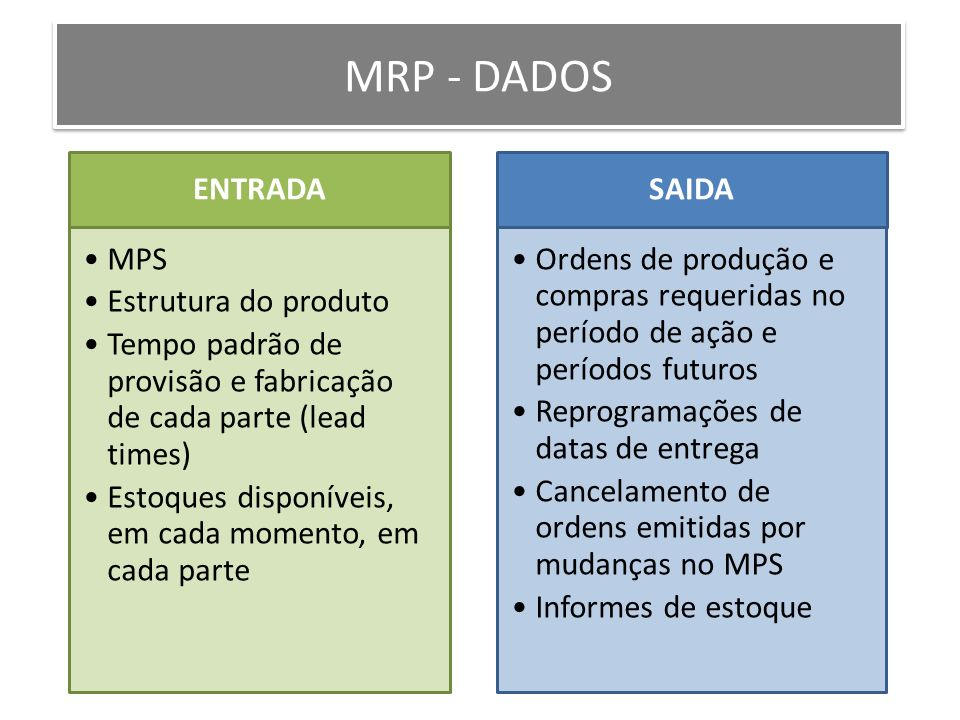 MRP - DADOS ENTRADA MPS Estrutura do produto Tempo padrão de provisão e fabricação de cada parte (lead times) Estoques disponíveis, em cada momento, e