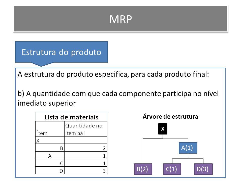 MRP Estrutura do produto A estrutura do produto especifica, para cada produto final: b) A quantidade com que cada componente participa no nível imedia