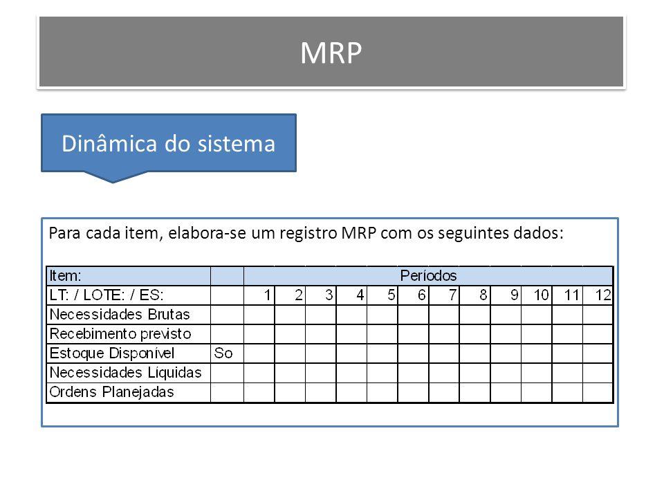 Para cada item, elabora-se um registro MRP com os seguintes dados: MRP Dinâmica do sistema